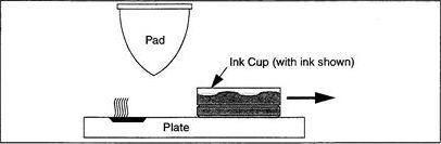Pad Printing Sequence 1
